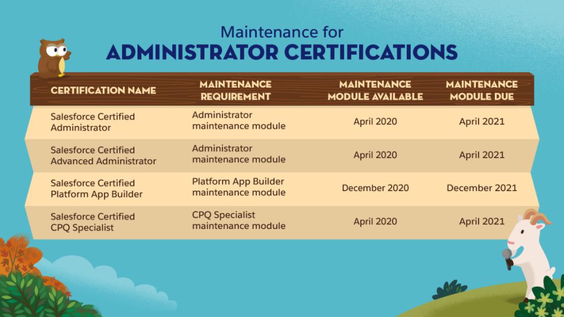 Admin Certification Maintenance